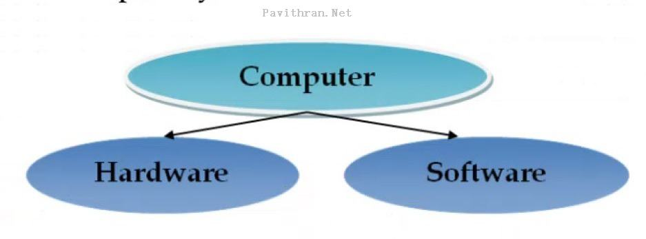 Computer Hardware Software- Block Diagram of Computer