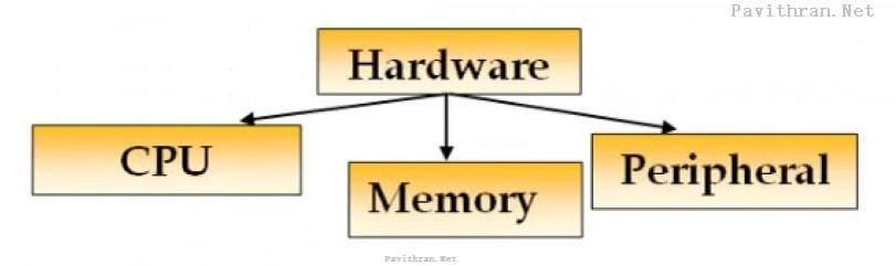 Hardware-CPU, Memory, Peripheral- Block Diagram of Computer