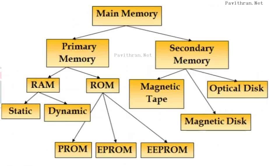 Main Memory- Block Diagram of Computer